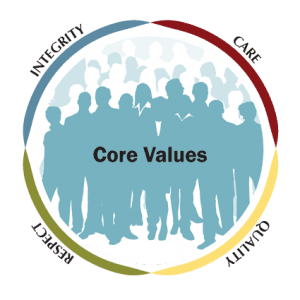 Career-Management-Consulting-Core-Values