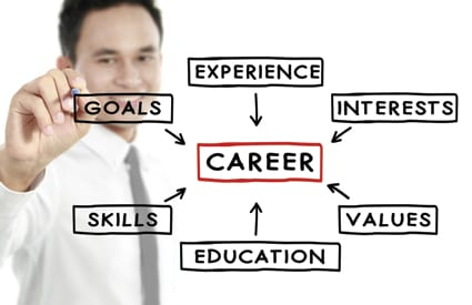 Career-planning-goals-management-perspective