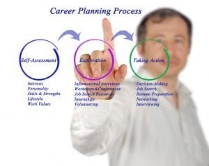 Diagram of Career Planning Process